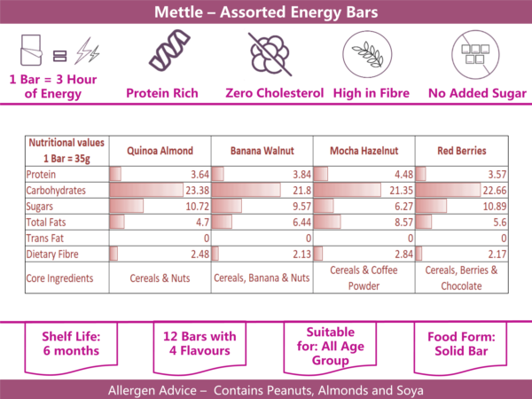 Buy Mettle - Assorted Pack of Energy Bars (Pack of 12) - 420g (High Fiber) Online
