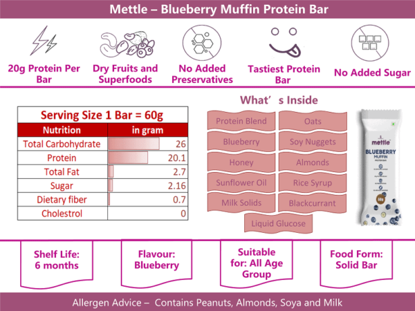 Mettle blueberry muffin info