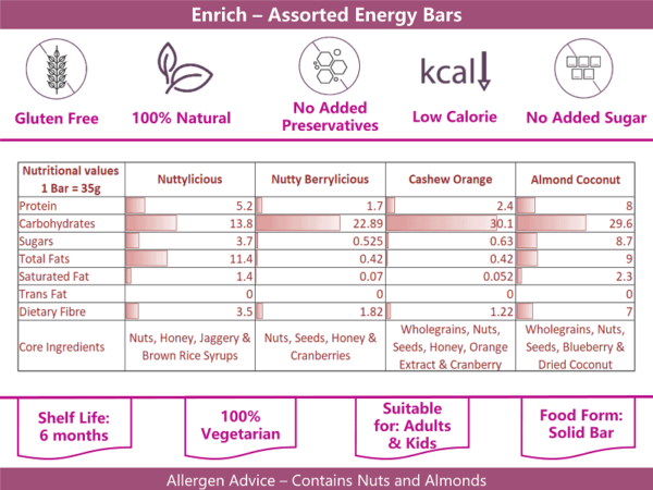 Buy Enrich - Assorted Energy Bars (Pack of 2) - 210g x 2 (Gluten Free | NON GMO) Online