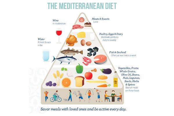 Mediterranean quick weight loss Diet